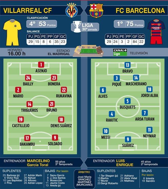 El FC Barcelona, a dar un paso de gigante en la Liga ganando en Villarreal