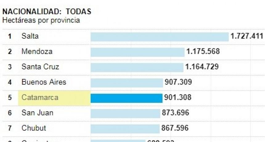 Catamarca, la quinta provincia con más tierras en manos de extranjeros