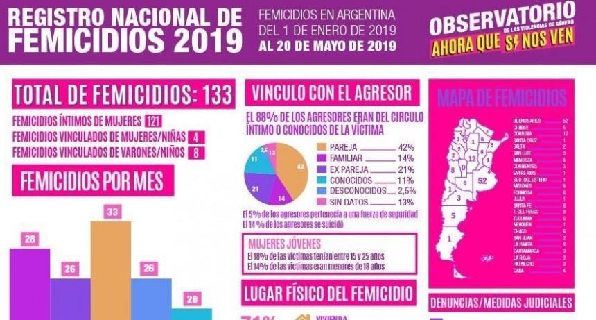 En los últimos 4 años, hubo 1139 femicidios en Argentina