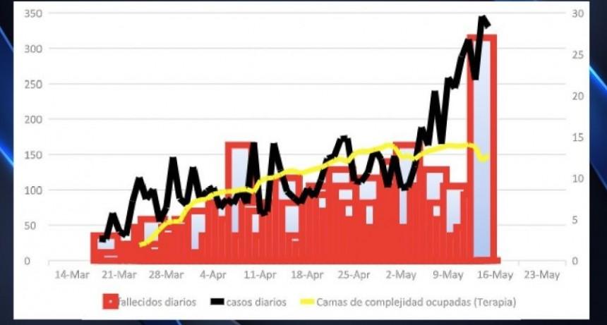 Coronavirus: El pico de muertes no es una alarma por ahora y la tasa de letalidad bajó
