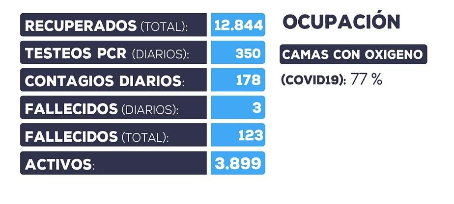 Se detectaron 178 nuevos casos positivos en Catamarca