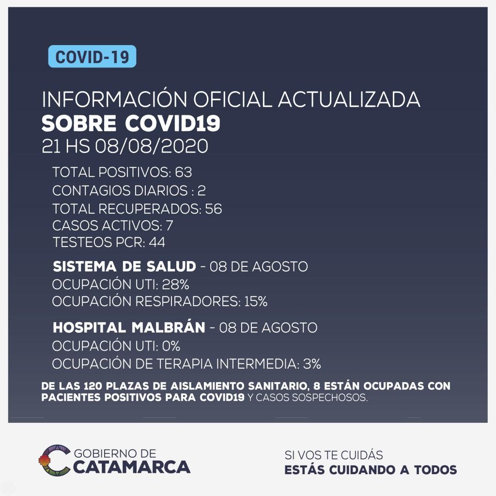 Catamarca registró dos casos nuevos de coronavirus