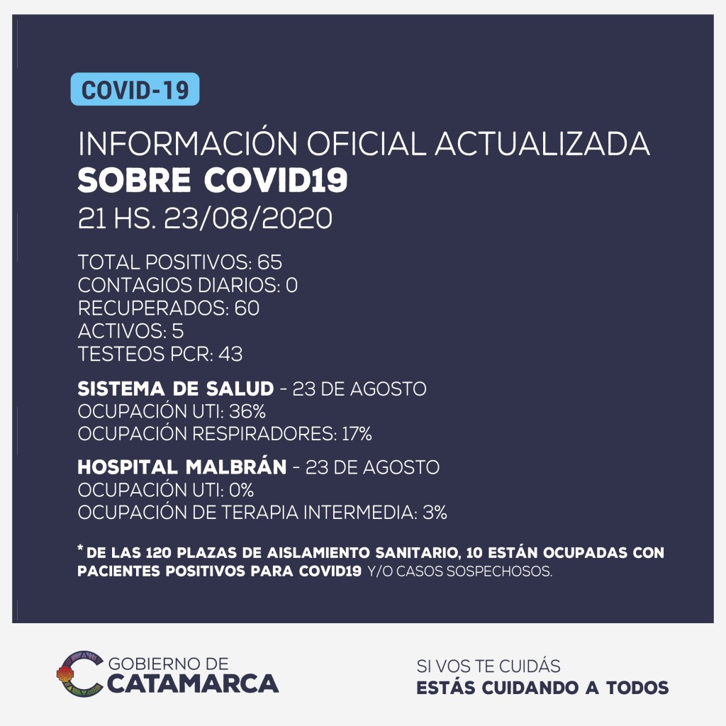 Información oficial:  No se han detectado nuevos casos positivos de coronavirus en Catamarca