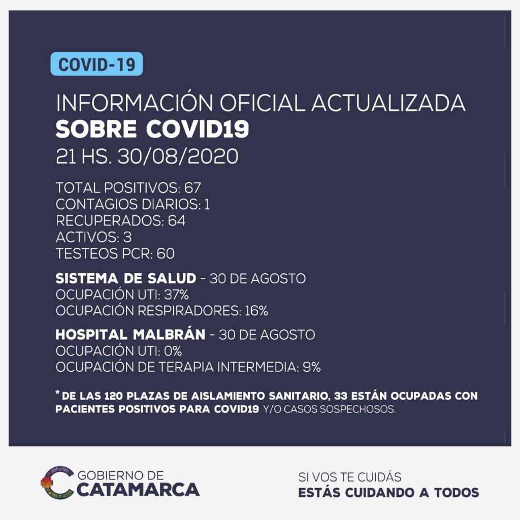 Nuevo caso positivo de coronavirus en Catamarca