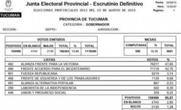 TUCUMAN: Manzur supera a Cano por cinco puntos, según el último parte de la Junta Electoral