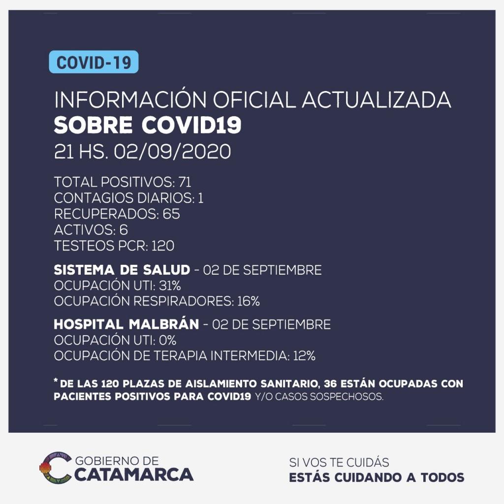 Información oficial: nuevo caso positivo de coronavirus en Catamarca