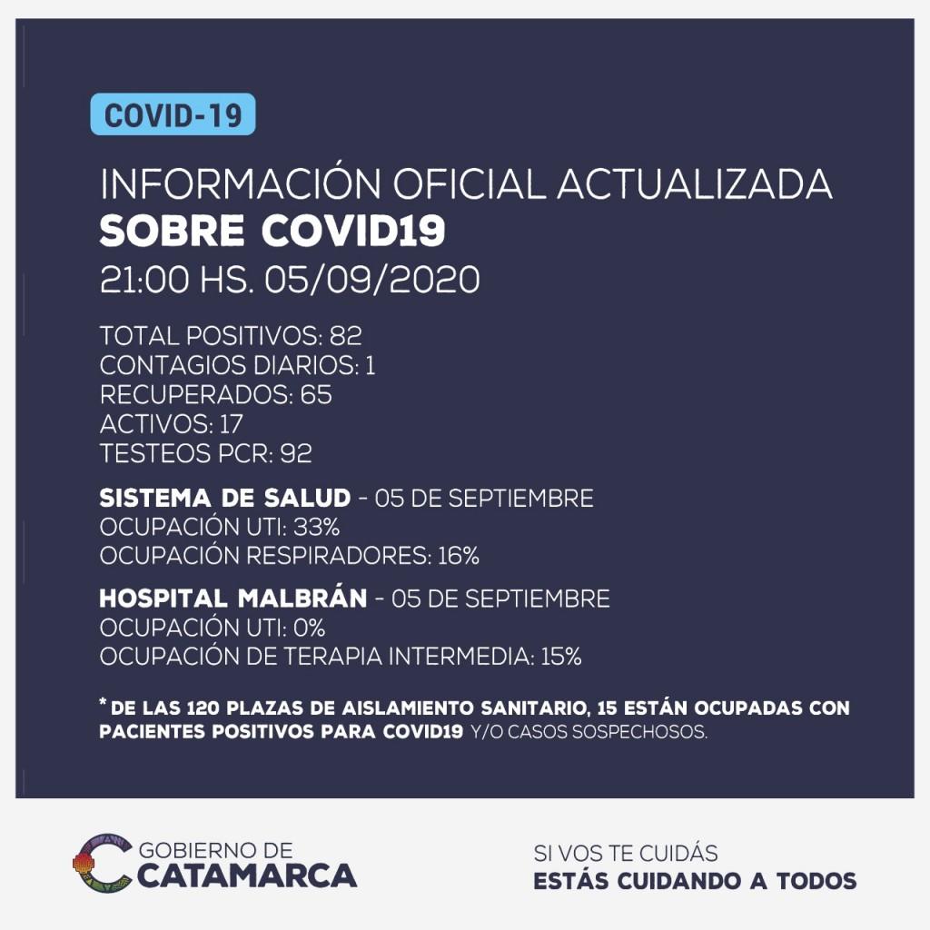Información oficial: se ha detectado un nuevo caso positivo de Coronavirus en Catamarca