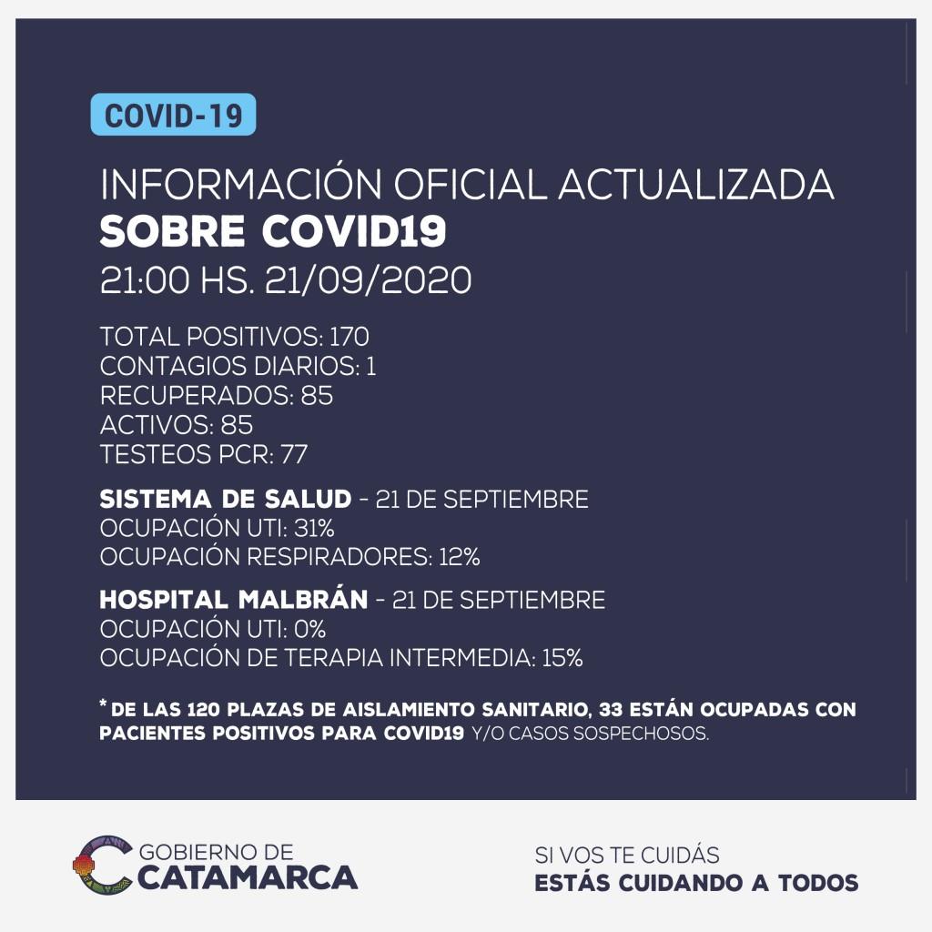 INFORMACION OFICIAL : se ha detectado 1 nuevo caso positivo de coronavirus en la provincia de Catamarca