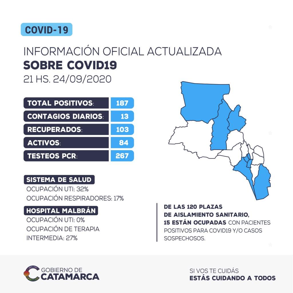 Se han detectado 13 nuevos casos positivos de coronavirus en la provincia de Catamarca