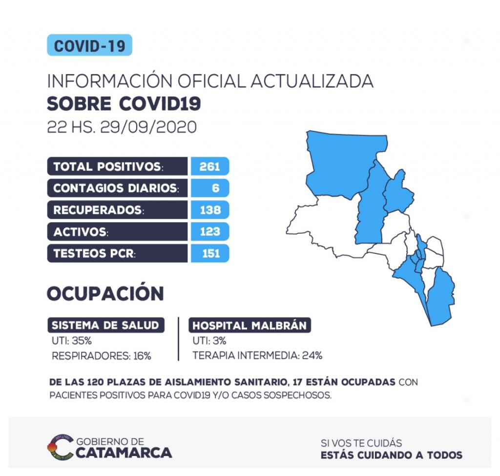 Se han detectado 6 nuevos casos positivos de coronavirus en la provincia de Catamarca