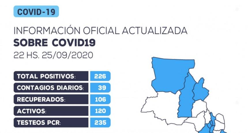 Coronavirus en Catamarca: se reportaron 39 nuevos contagios en las últimas 24 horas