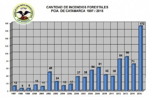 172 Incendios forestales en lo que va del año