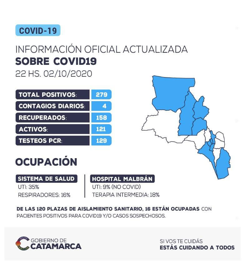 INFORMACION OFICIAL: se han detectado 4 nuevos casos positivos de coronavirus en la provincia