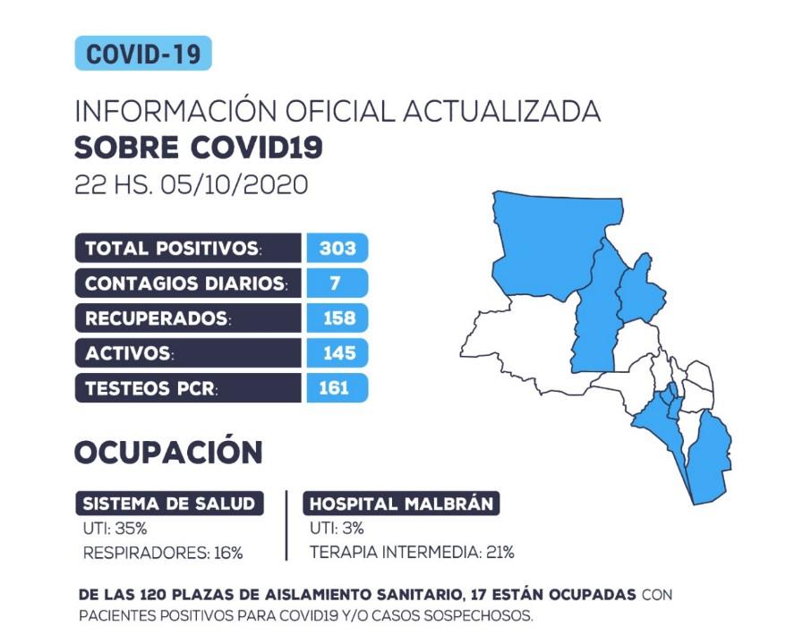 Se han detectado 7 nuevos casos positivos de coronavirus en la provincia de Catamarca