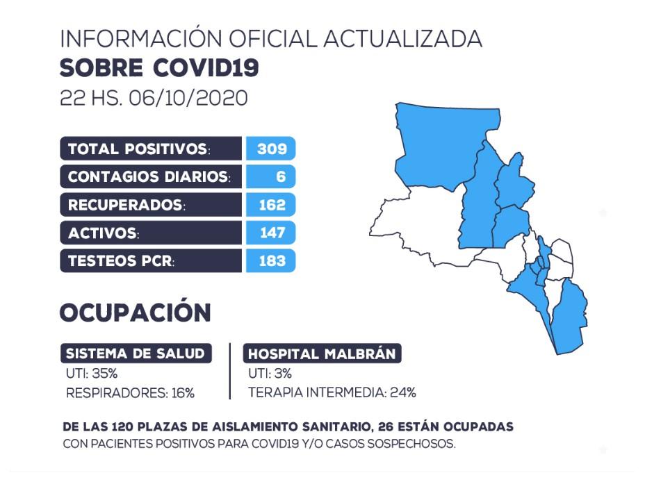 Se han detectado 6 nuevos casos positivos de coronavirus en la provincia