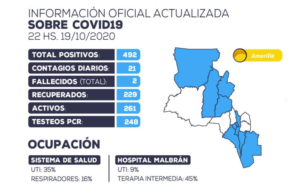 Se han detectado 21 nuevos casos positivos de coronavirus en la provincia