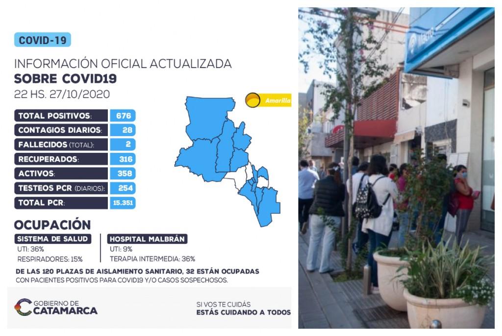 28 nuevos casos positivos de coronavirus en la provincia