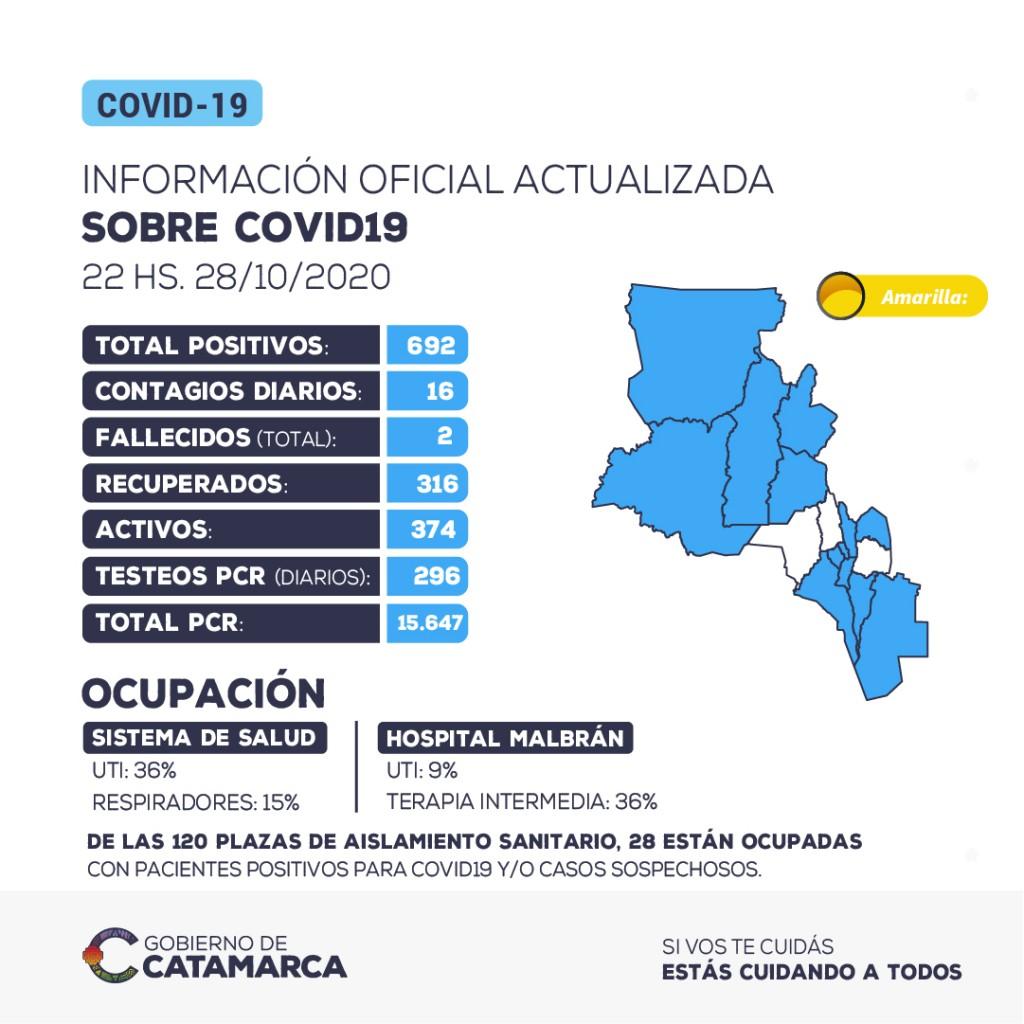 Se han detectado 16 nuevos casos positivos de coronavirus en la provincia