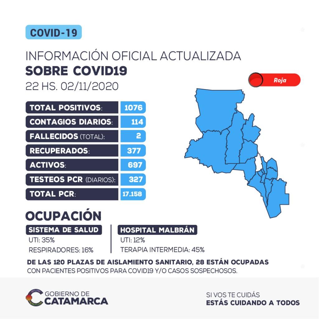 114 nuevos casos positivos de coronavirus en la provincia