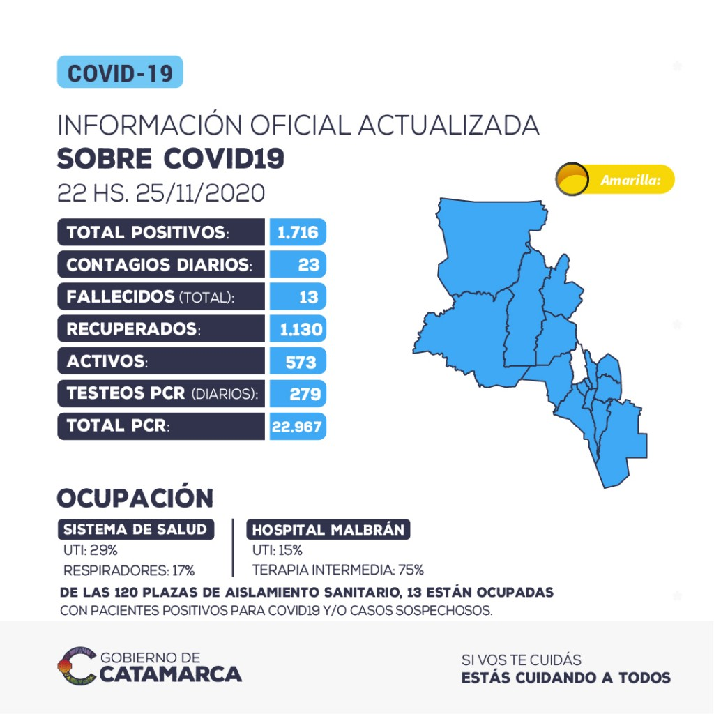 23 nuevos casos positivos de coronavirus en la provincia