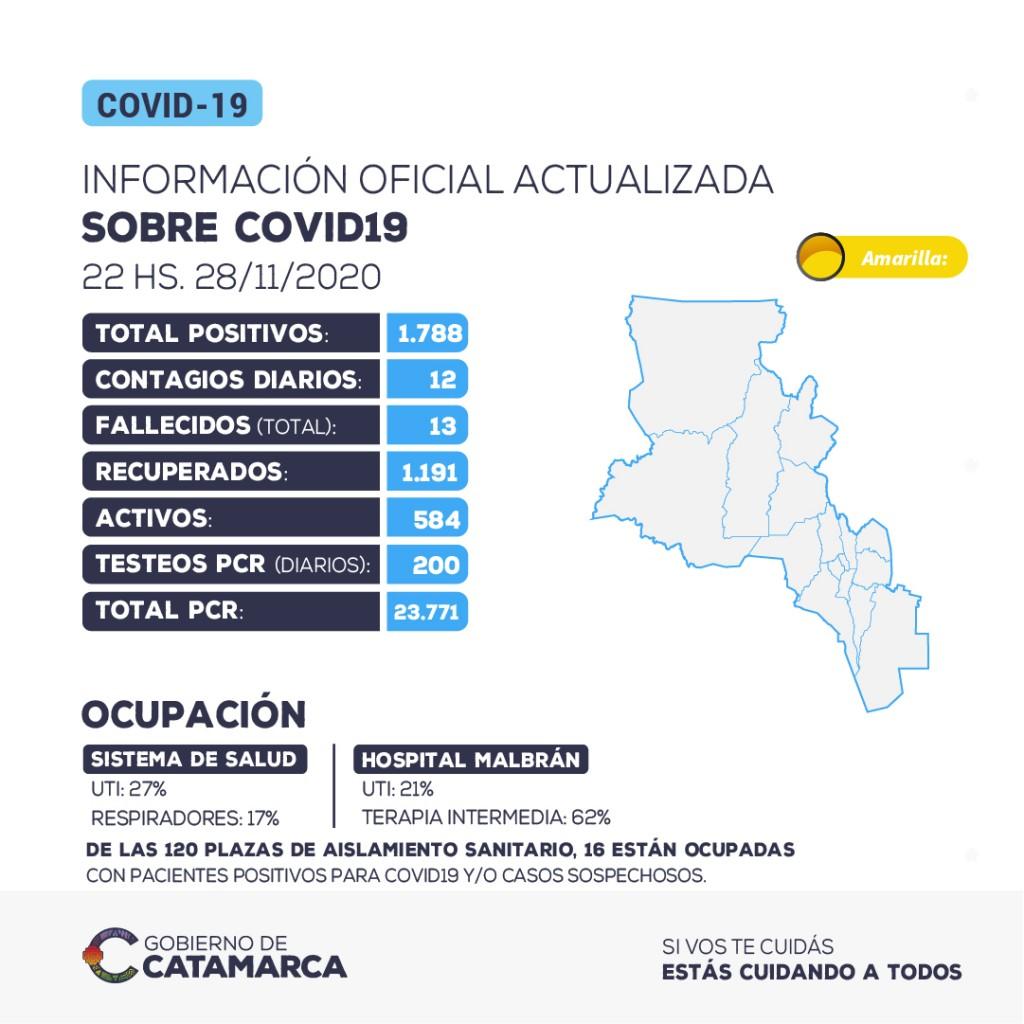 Se han detectado 12 nuevos casos positivos de coronavirus en la provincia