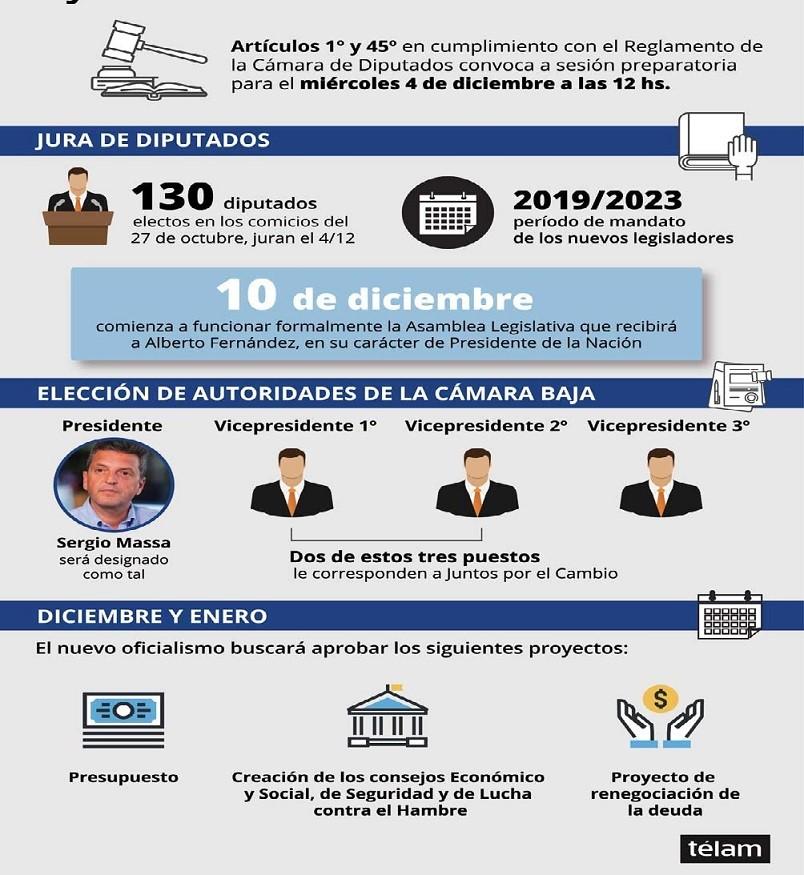 Juran los 130 diputados electos y eligen a Massa como presidente de la Cámara de Diputados